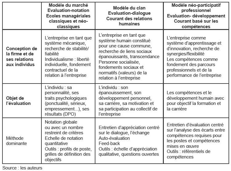 Exemple entretien annuel de developpement document online - Grille d evaluation entretien annuel ...