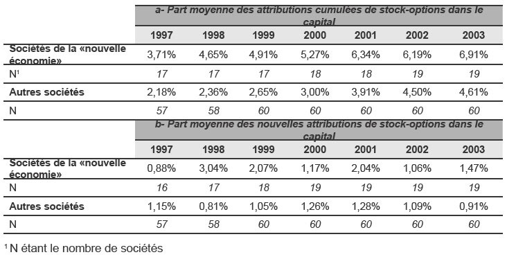 Taxation des stock options en france