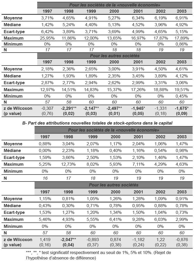 Tableau stock options