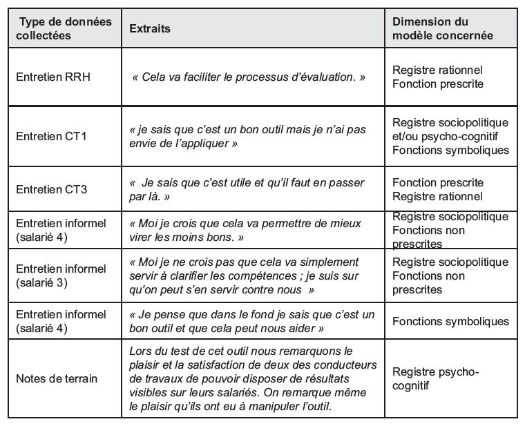 La gestion des comp tences l 39 preuve du e rh de l 39 adoption l 39 appropriation des outils - Grille d evaluation d un employe ...