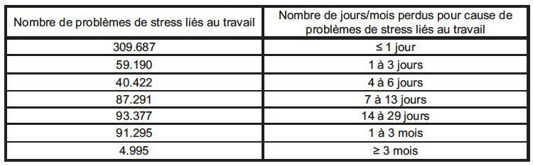 Le Stress Au Travail Un Etat Des Lieux Cairn Info