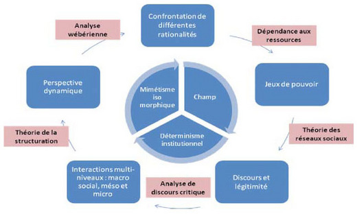 Institutionnalisation d finition c 39 est quoi for Modernite definition