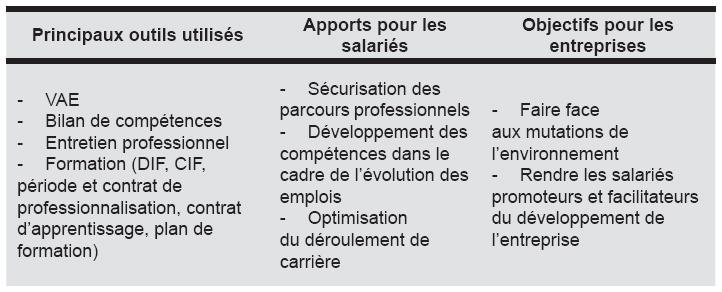 La Gestion Previsionnelle Des Emplois Et Des Competences Et Son