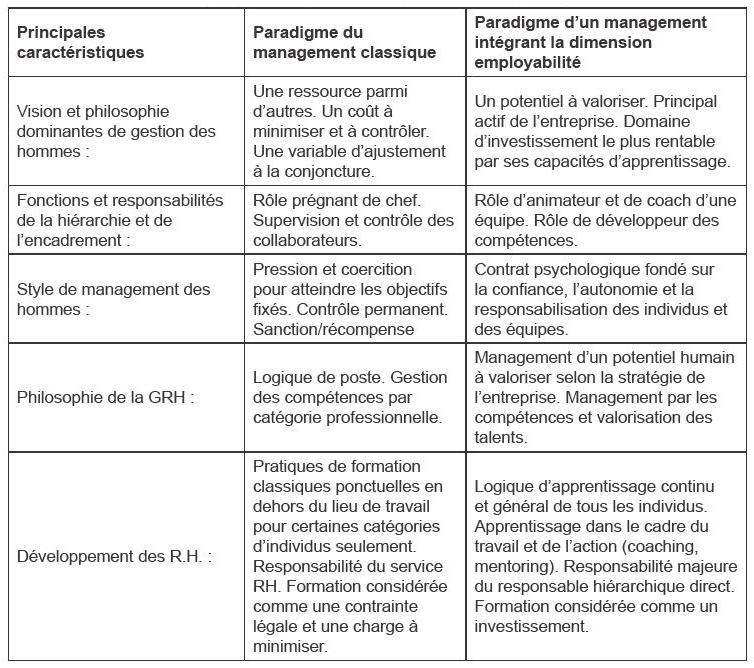 implication et employabilit233 un engagement r233ciproque