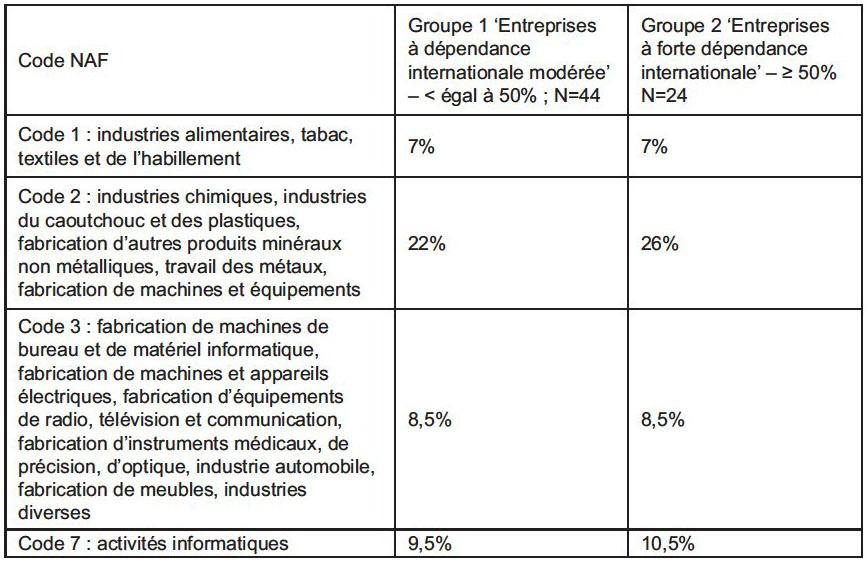Le Role De L Experience De L Entrepreneur Dans Le Niveau D