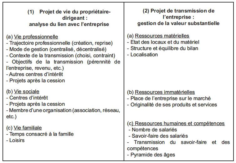 Exemple De Presentation De Projet De Creation Dentreprise