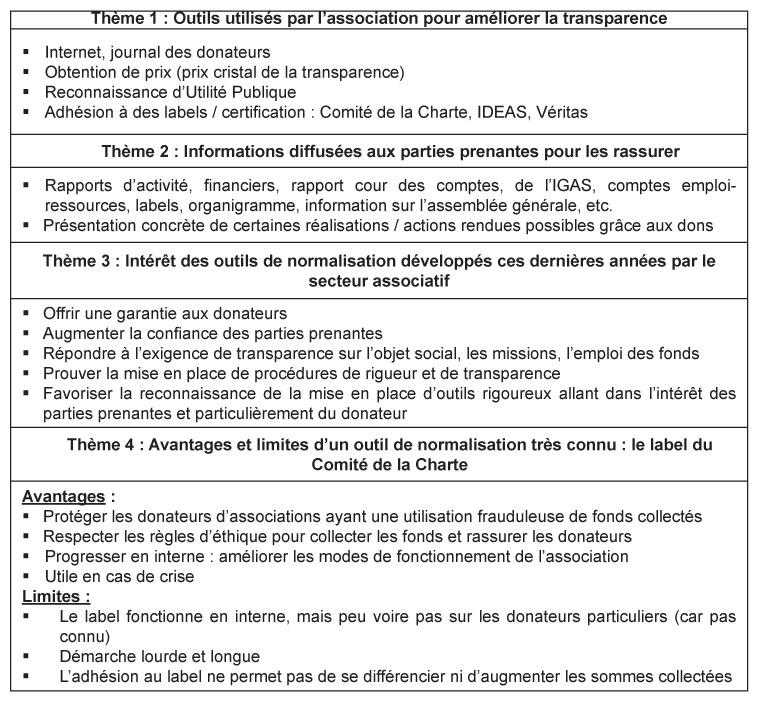 La normalisation des associations quelle efficacit pour - Grille d entretien semi directif exemple ...