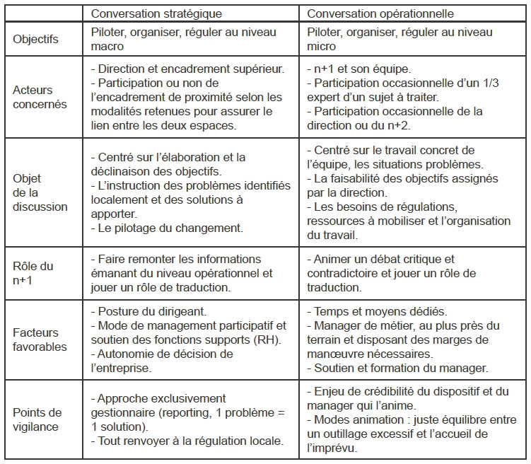Ouvrir Des Espaces De Discussion Pour Manager Le Travail Cairn Info
