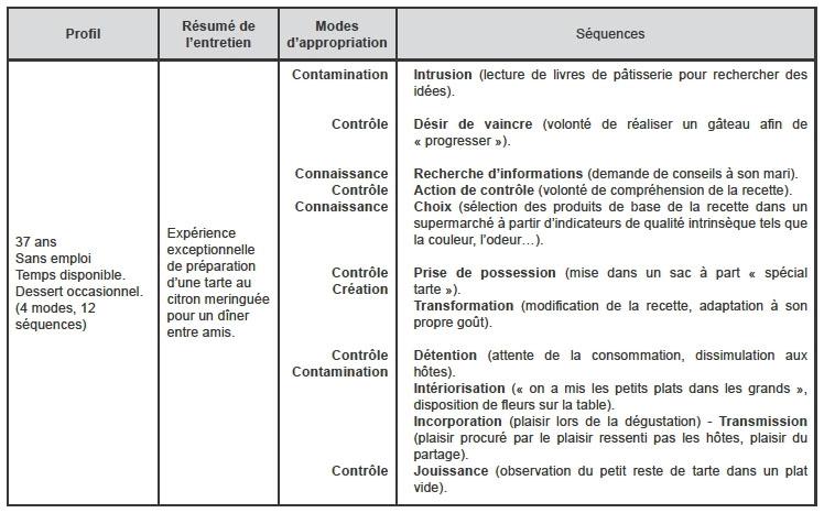 Identification Des Mécanismes D Appropriation D Un Produit
