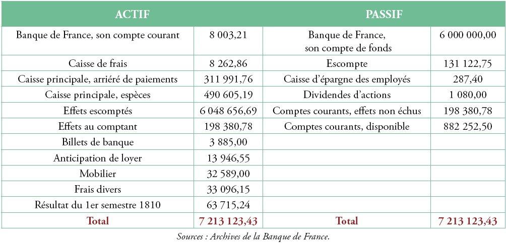 Les comptoirs d 39 escompte de la banque de france - Comment fermer son compte bancaire ...
