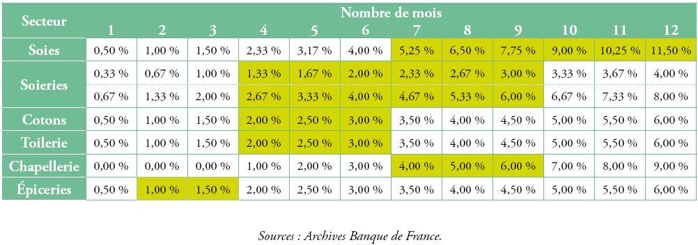 Les Comptoirs D Escompte De La Banque De France Cairn Info