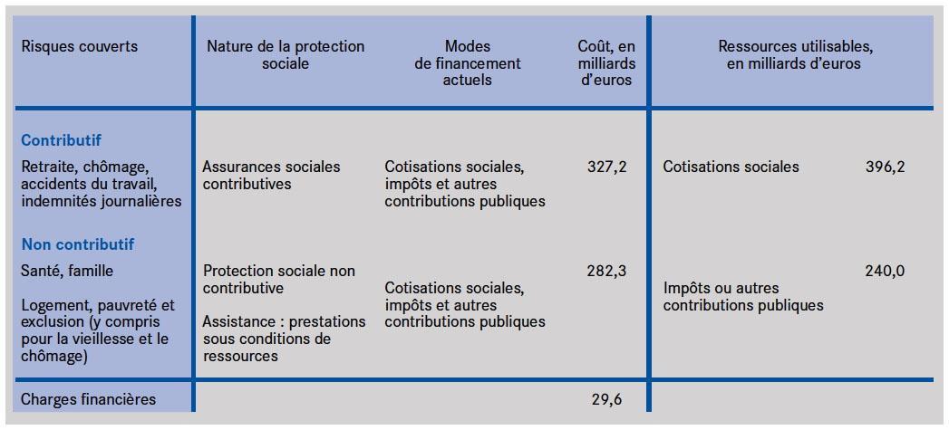 bb3eff5ecad Ressources et dépenses de protection sociale selon leur critère contributif  ou non