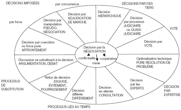 Oct 27, · Parmi les nombreux sujets abordés par la loi Travail du 8 août , figure, en bonne place, la négociation collective. Les spécialistes s'accordent pour con.