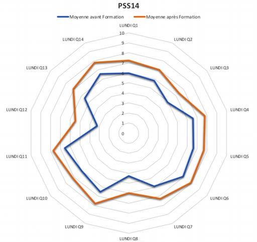 Figure 1: résultats au Perceived Stress Scale (PSS 14) du lundi. (Décembre 2017).