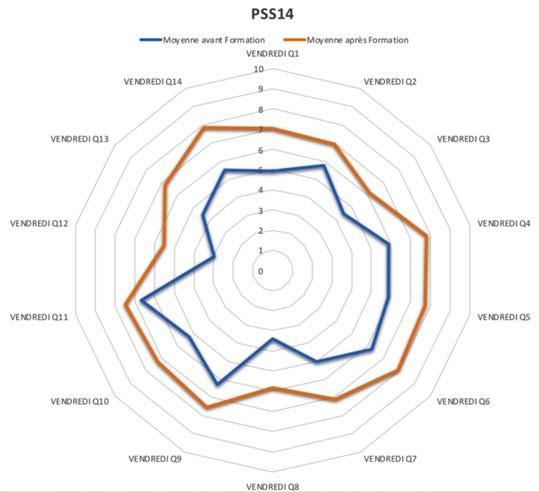 Figure 2: résultats au Perceived Stress Scale (PSS 14) du vendredi. (Décembre 2017).