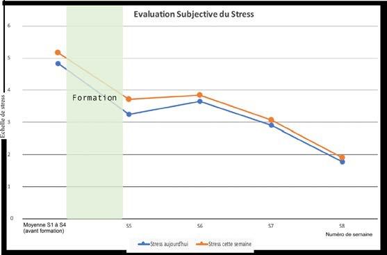 Figure 5: niveau de stress enseignant évalué le jour (vendredi) et la semaine écoulée en pourcentage. (Décembre 2017).