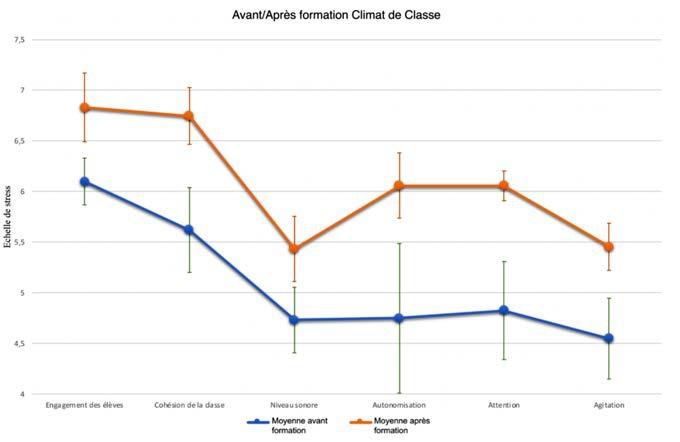 Figure 7: évolution de la perception du climat de classe avant et après la formation. (Décembre 2017).