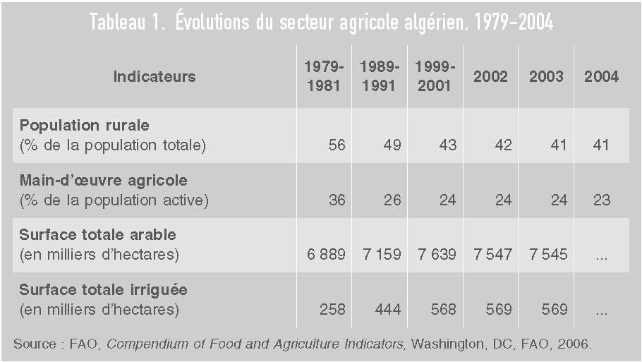 L Algerie Des Reformes Economiques Un Gout D Inacheve Cairn Info