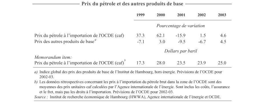 Prix Caf Importation