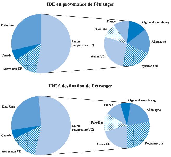 Vi Tendances De L Investissement Direct Etranger Dans Les