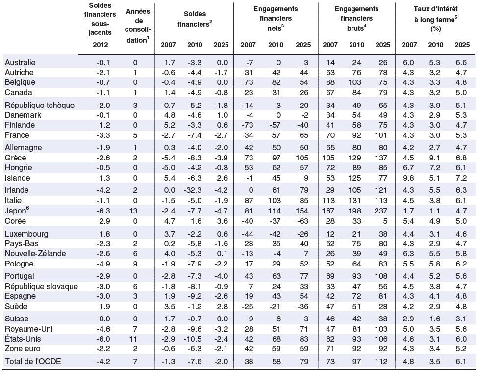 Chapitre 4. Assainissement budgétaire : besoins, calendrier, instruments et cadre institutionnel ...