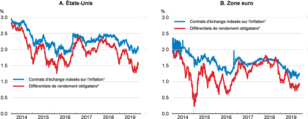 1. Évaluation générale de la situation macroéconomique