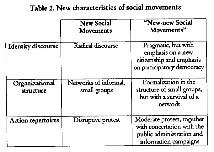types of social movements in sociology