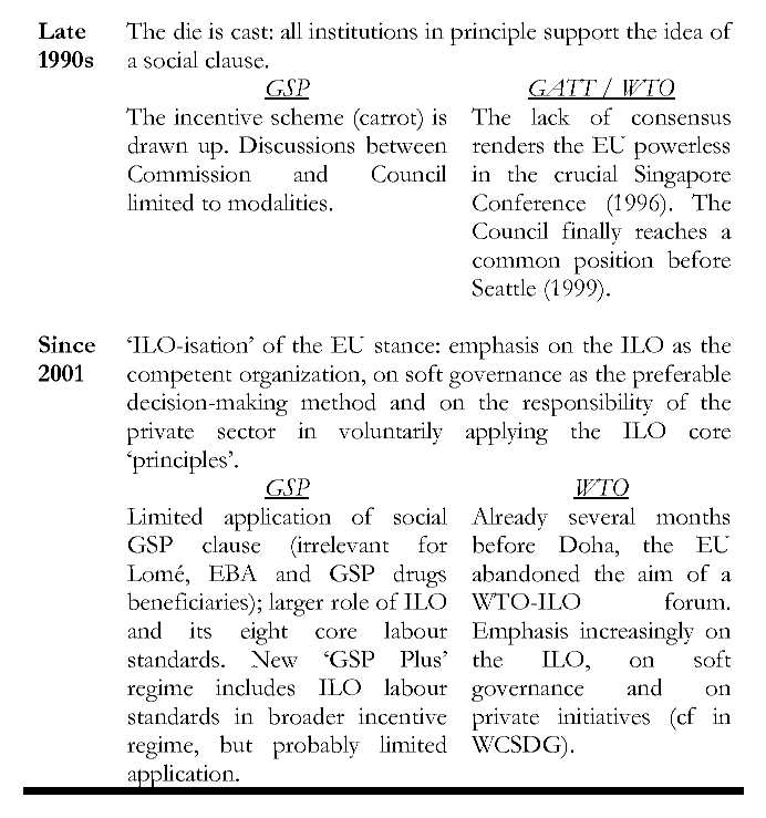 Eu Trade Policy And A Social Clause A Question Of Competences