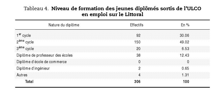 diplome universitaire 2er cycle