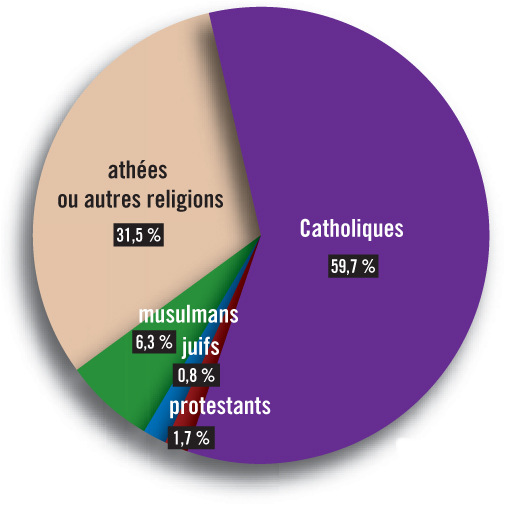 how to say religion in french