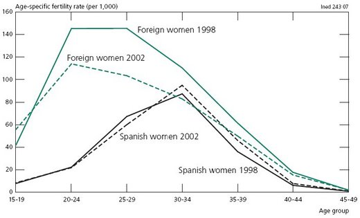 Recent Fertility Among Foreign Women 55