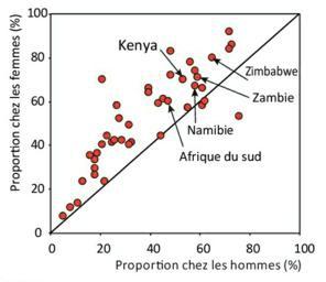 VIH datant au Zimbabwe