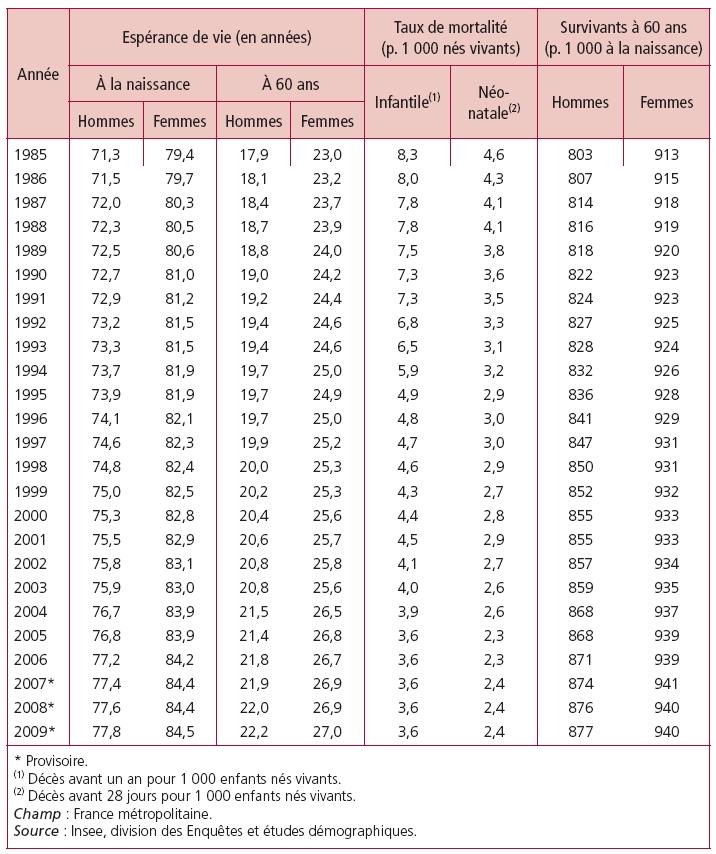 L\'évolution démographique récente en France : les adultes vivent ...
