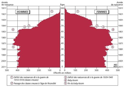 Evolution Population France la Population de la France