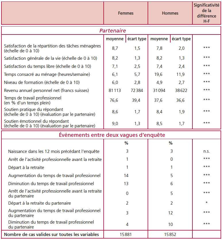 La satisfaction des couples en suisse face la for Aide organisation maison