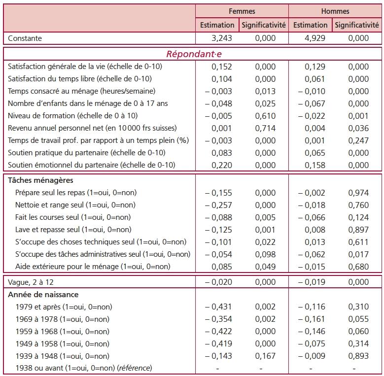 La satisfaction des couples en Suisse face à la répartition des tâches ménagères : une approche ...