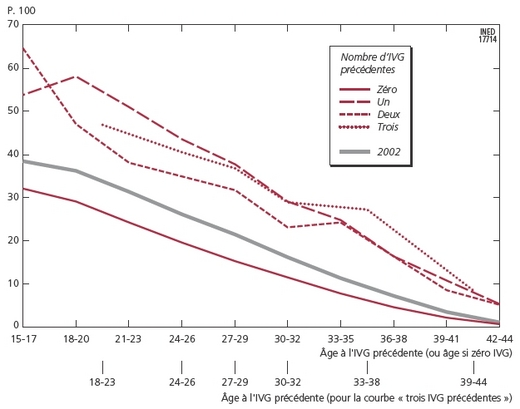 Le nombre d 39 ivg est stable mais moins de femmes y ont - Statistiques fausse couche par semaine ...