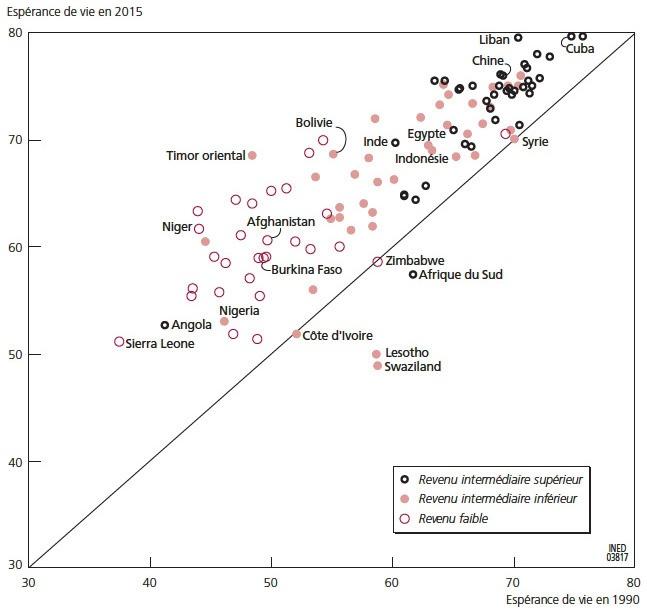 Disparité des revenus de datation