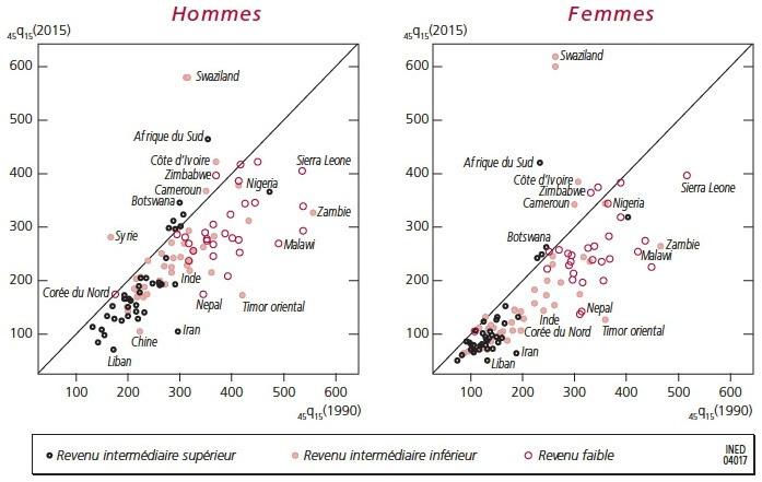 Tendances Et Inégalités De Mortalité De 1990 à 2015 Dans Les