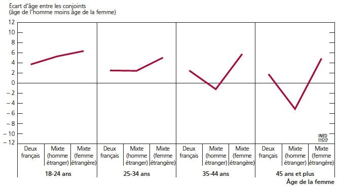 ce qui est un écart d'âge acceptable pour la datation recherche site de rencontre par email
