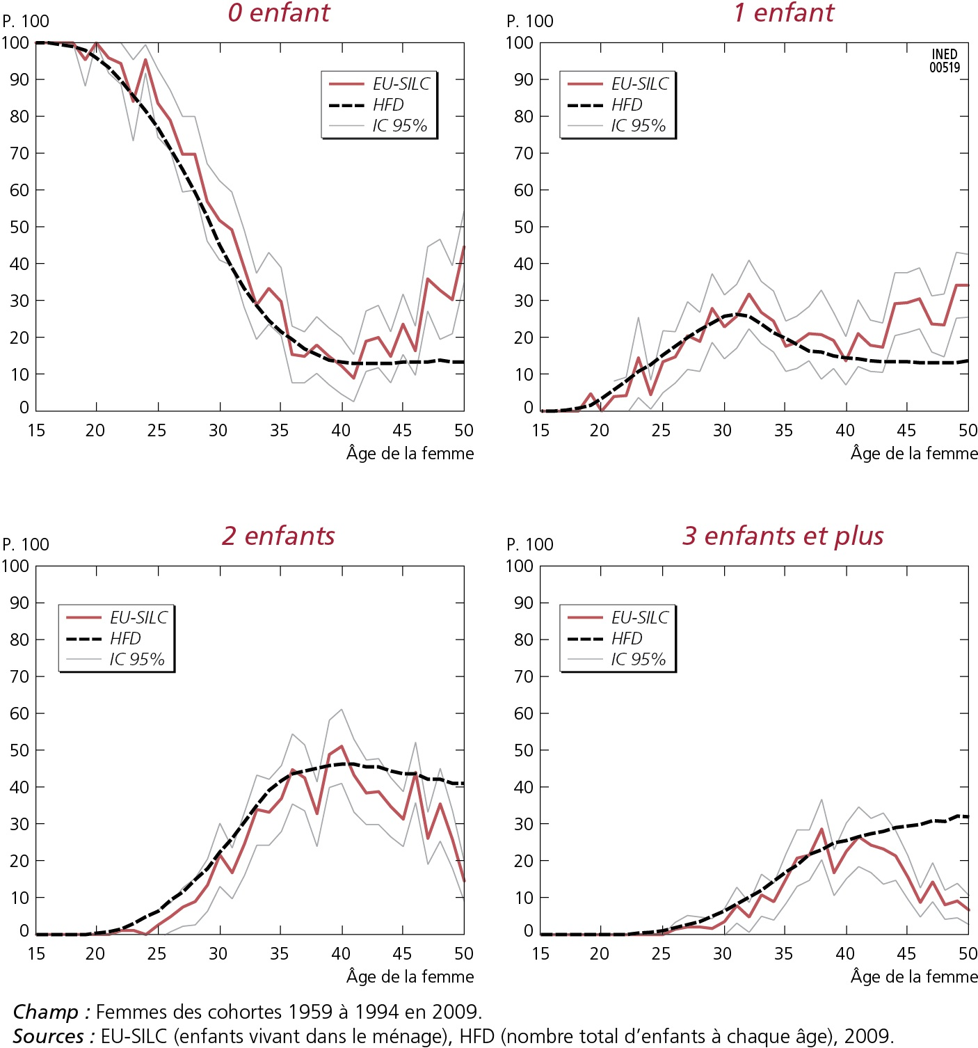 Comparer et de contraste âge absolu datant et l'âge relatif datant