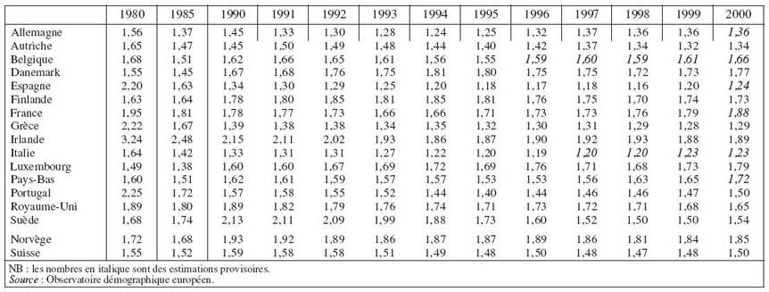 EVOLUTION DEMOGRAPHIQUE RECENTE EN EUROPE 1996 - Collectif