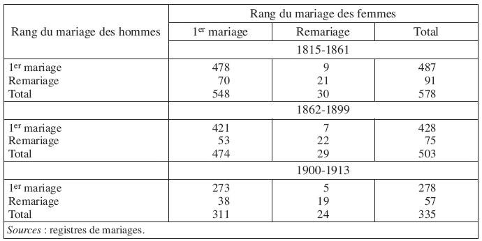 Durée moyenne de la datation avant le second mariage