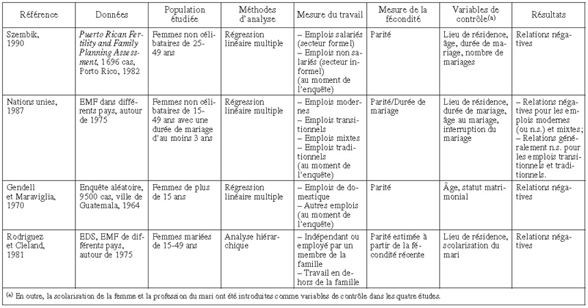 Travail f minin et f condit en am rique latine - Planning menage maison ...