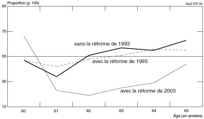 Les Effets Des Reformes Des Retraites Sur Les Inegalites De Genre En