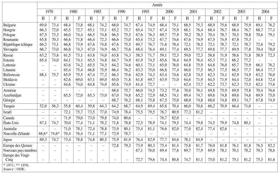 liste des annees bissextiles