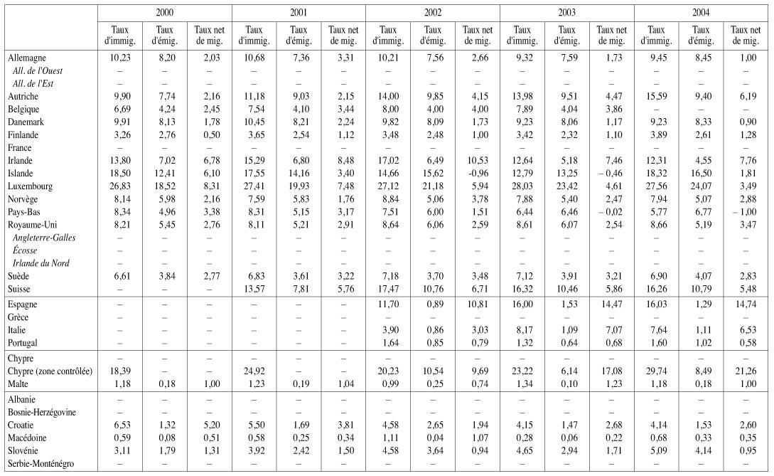 Evolution Demographique Recente Des Pays Developpes Cairn Info