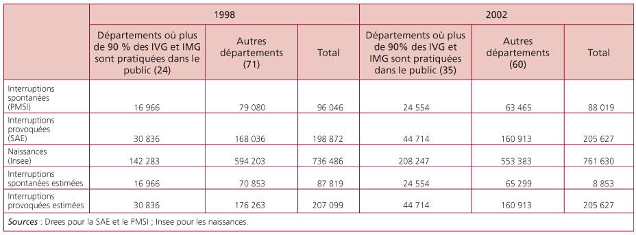 Volution du nombre d 39 interruptions de grossesse en france - Fausse couche precoce et nouvelle grossesse ...