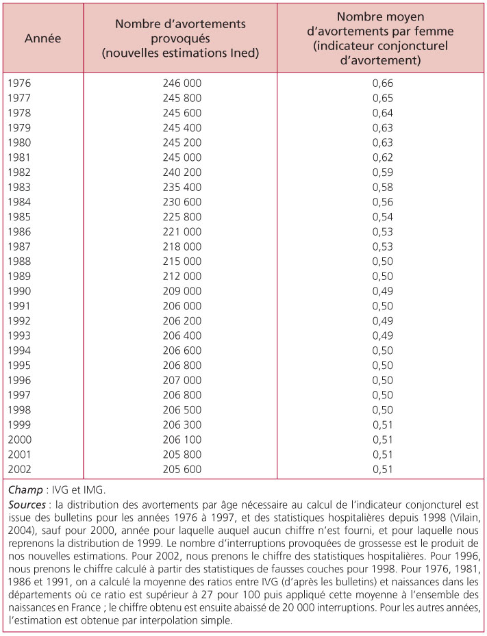 volution du nombre d 39 interruptions de grossesse en france entre 1976 et 2002. Black Bedroom Furniture Sets. Home Design Ideas