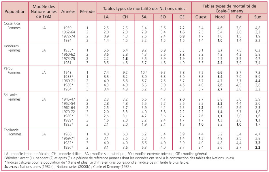 les tables types de mortalit des nations unies de 1982